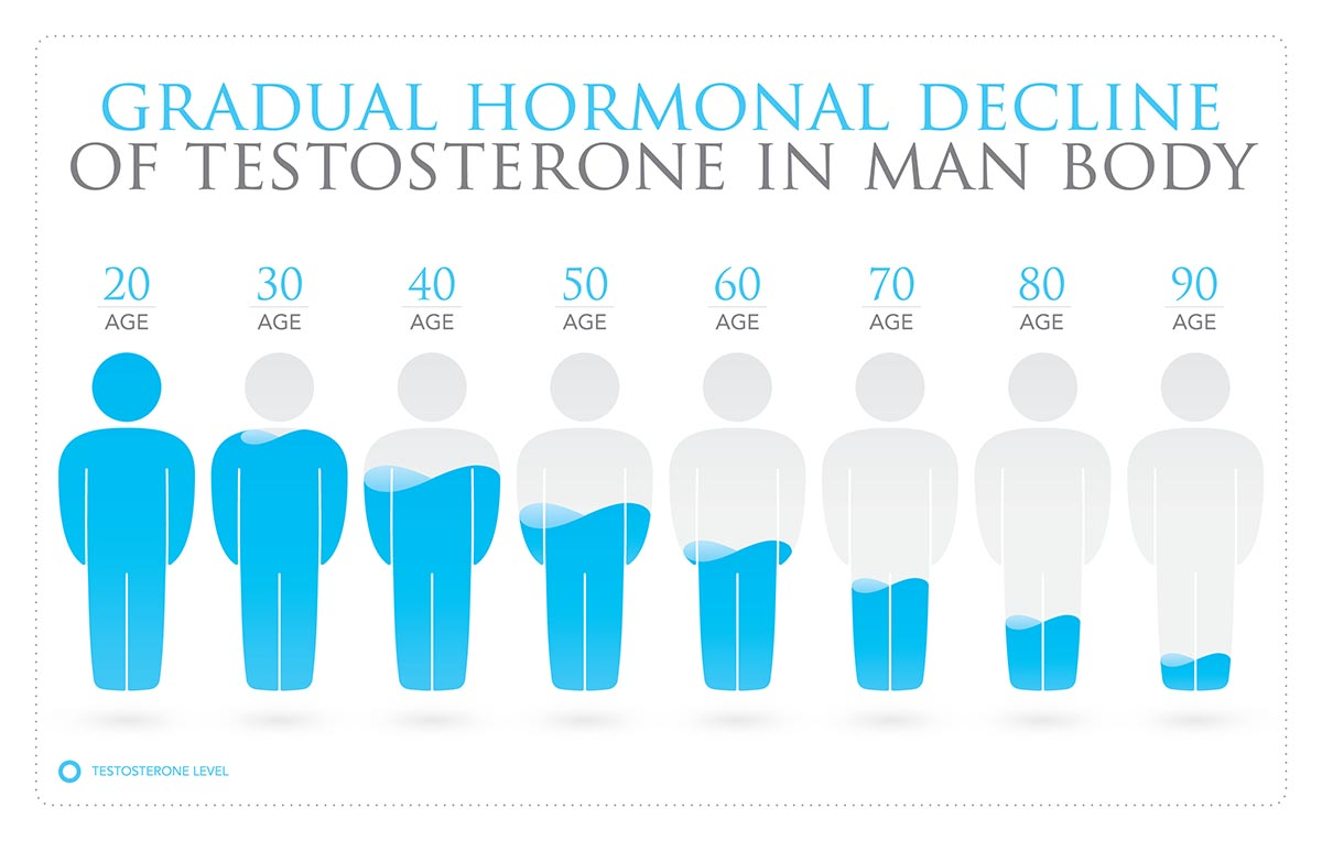 Decline of testosterone in man body